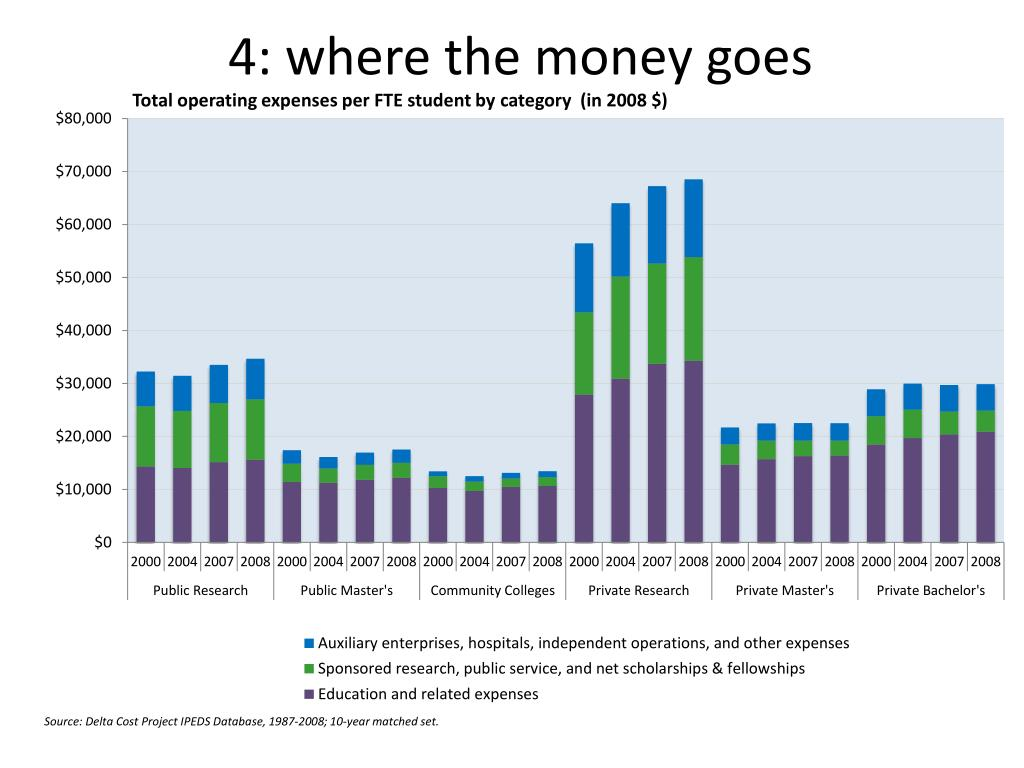 4: where the money goes