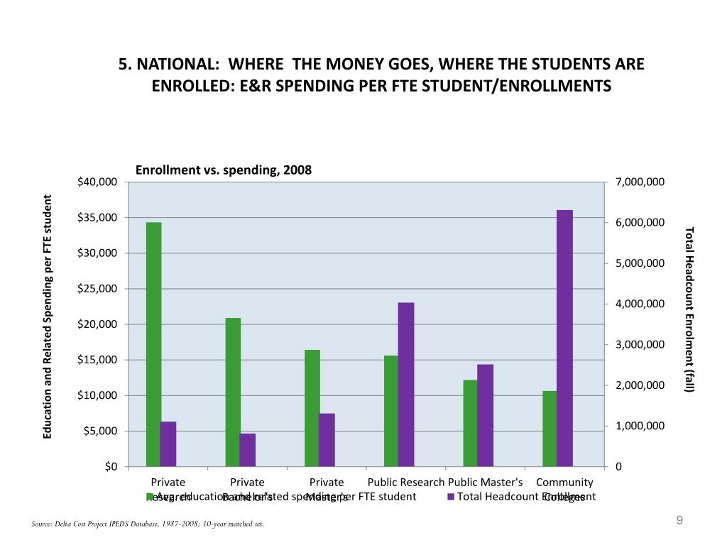 5. NATIONAL:  WHERE  THE MONEY GOES, WHERE THE STUDENTS ARE ENROLLED: E&R SPENDING PER FTE STUDENT/ENROLLMENTS