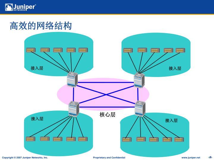 高效的网络结构