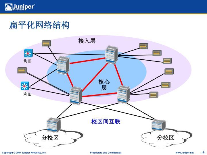 扁平化网络结构