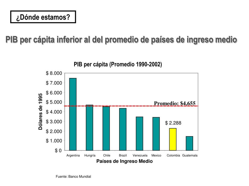 PIB per cápita (Promedio 1990-2002)