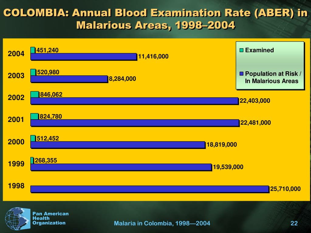 COLOMBIA: Annual Blood Examination Rate (ABER) in Malarious Areas, 1998–2004