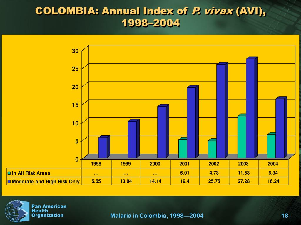 COLOMBIA: Annual Index of