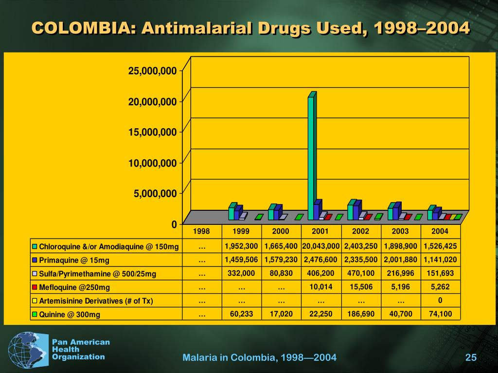 COLOMBIA: Antimalarial Drugs Used, 1998–2004