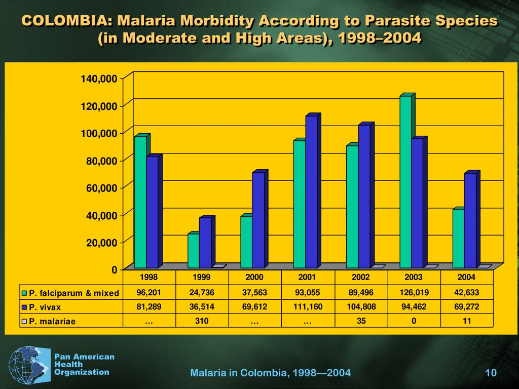 COLOMBIA: Malaria Morbidity According to Parasite Species