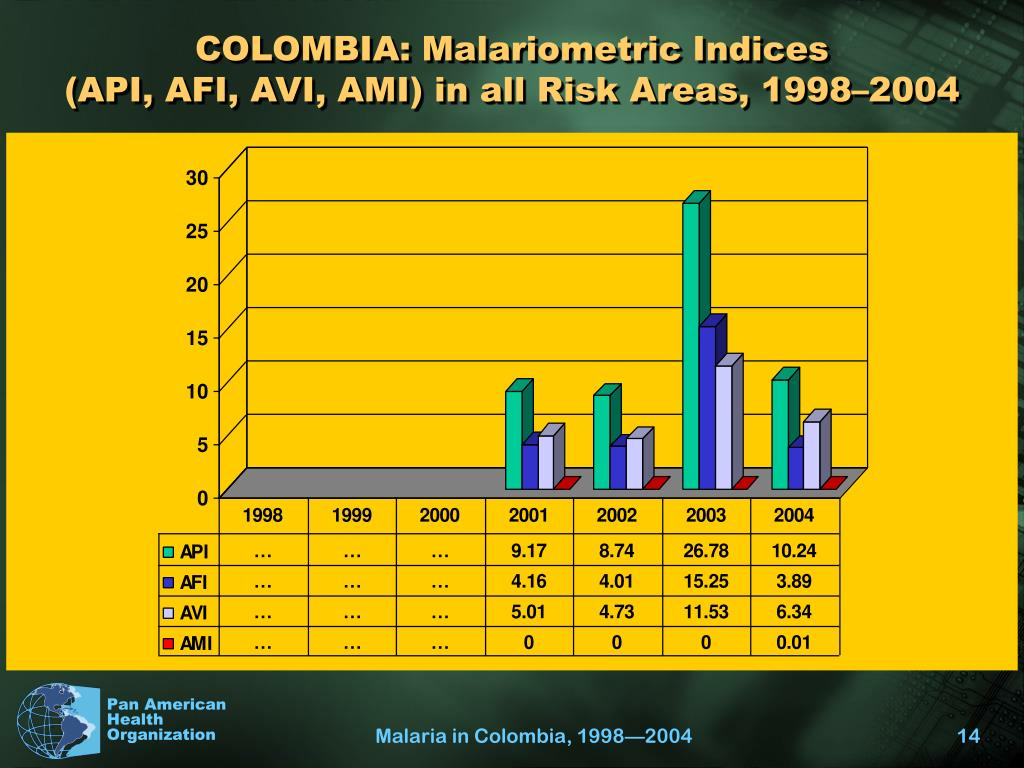COLOMBIA: Malariometric Indices
