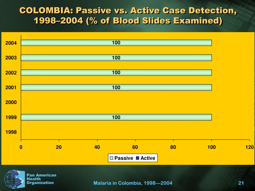 COLOMBIA: Passive vs. Active Case Detection, 1998–2004 (% of Blood Slides Examined)