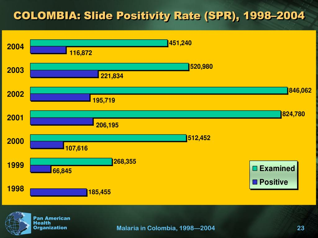 COLOMBIA: Slide Positivity Rate (SPR), 1998–2004