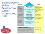 england netball athlete development model incorporating ltad