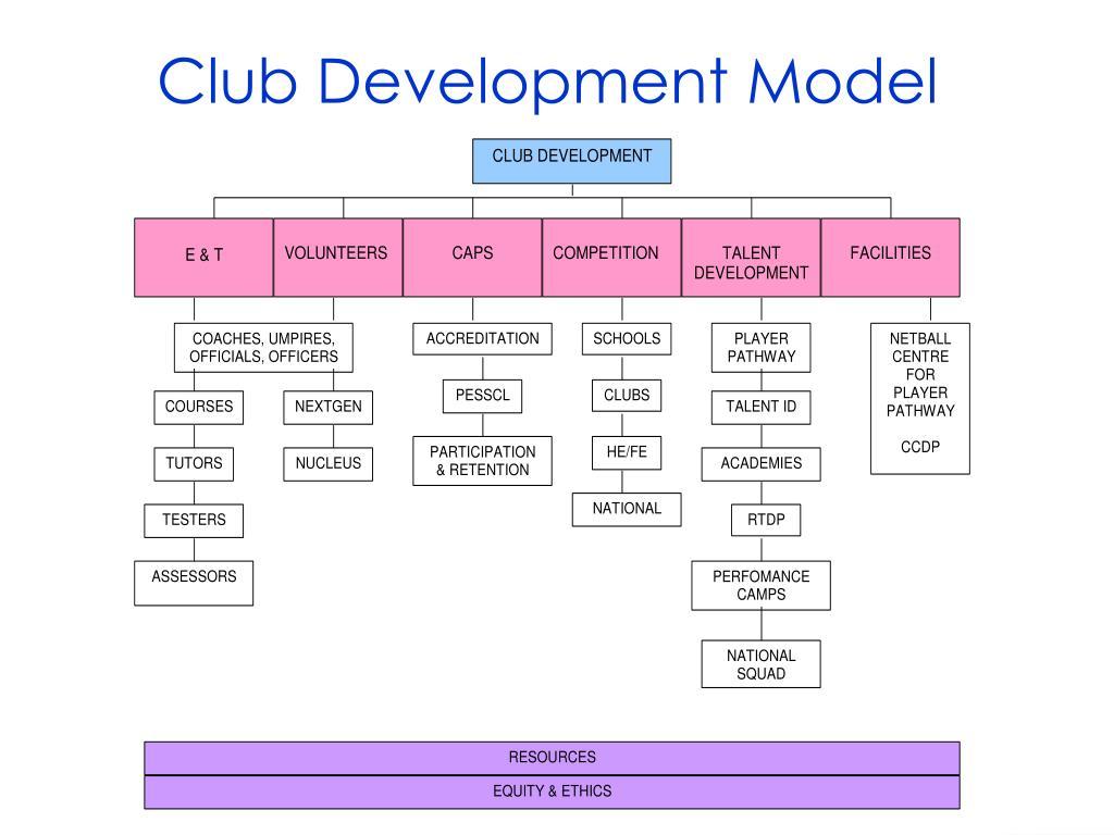Club Development Model