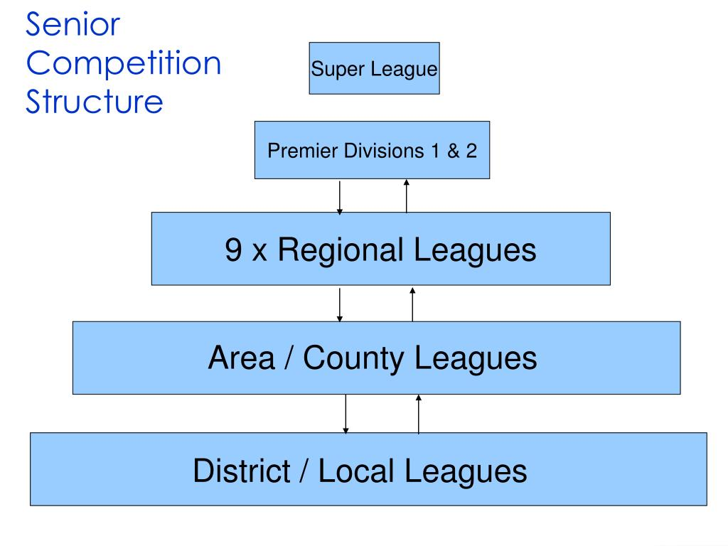 Senior Competition Structure