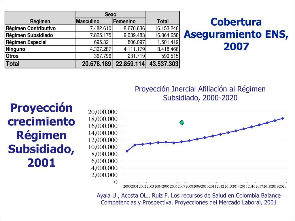 Cobertura Aseguramiento ENS, 2007