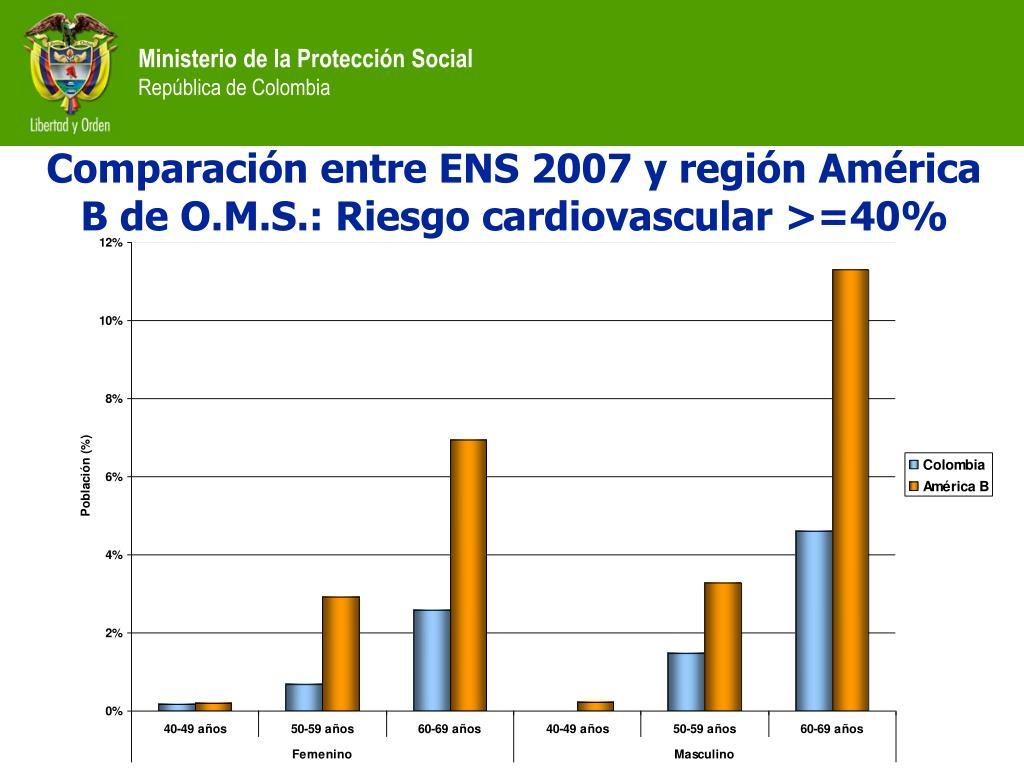 Comparación entre ENS 2007 y región América B de O.M.S.: Riesgo cardiovascular >=40%