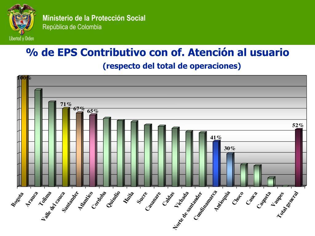 % de EPS Contributivo con of. Atención al usuario