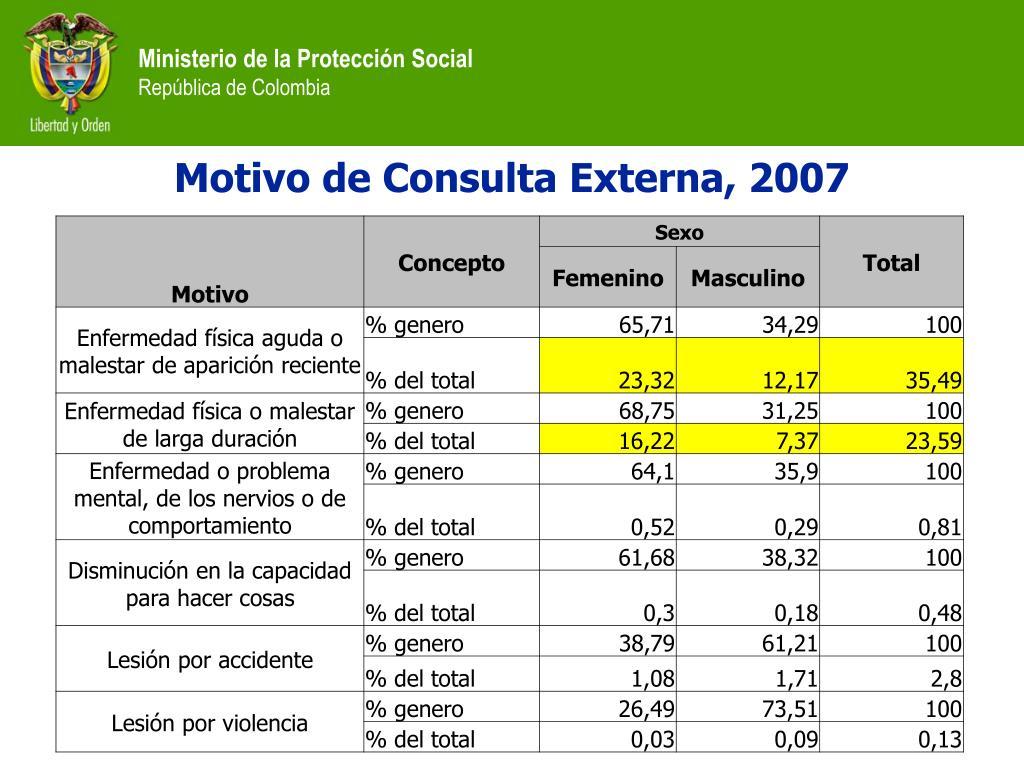 Motivo de Consulta Externa, 2007