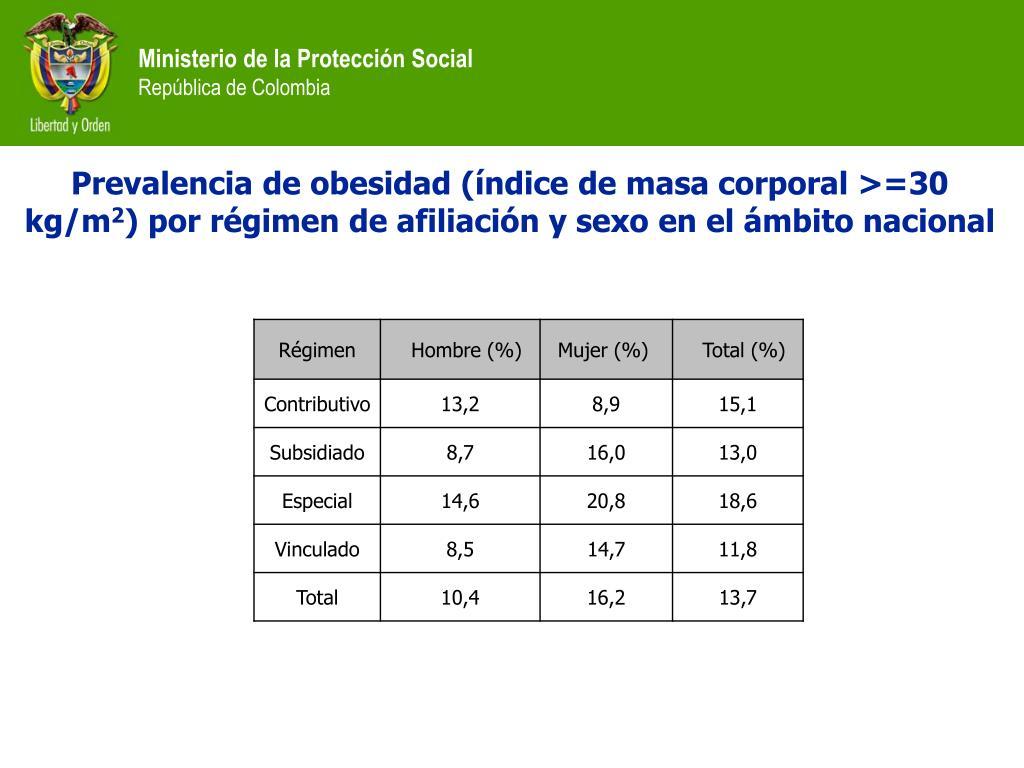 Prevalencia de obesidad (índice de masa corporal >=30 kg/m