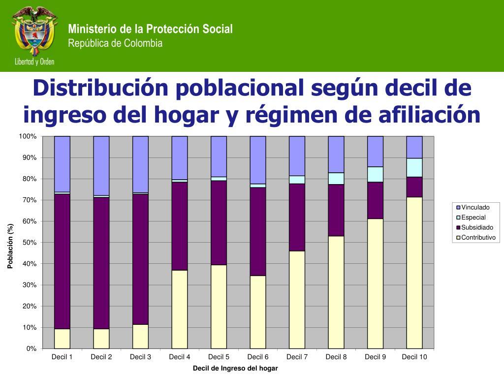 Distribución poblacional según