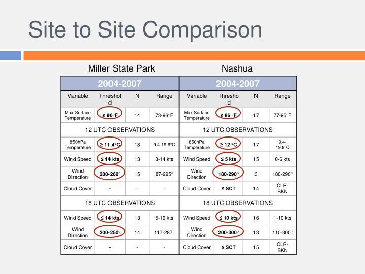 Site to Site Comparison