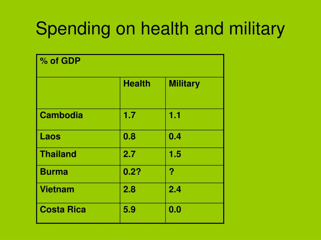 Spending on health and military