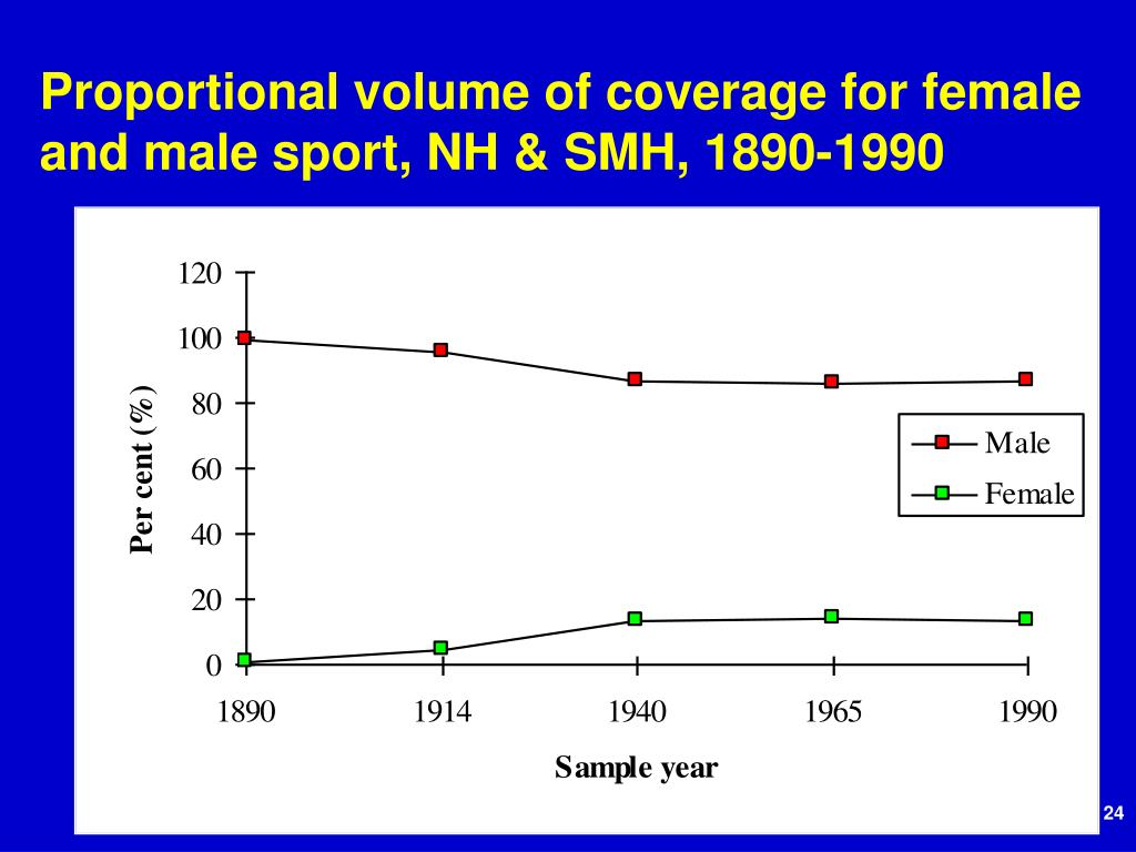 Proportional volume of coverage for female and male sport, NH & SMH, 1890-1990