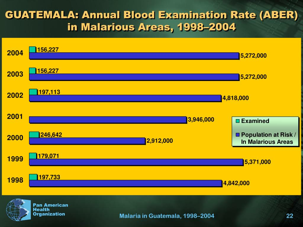 GUATEMALA: Annual Blood Examination Rate (ABER) in Malarious Areas, 1998–2004