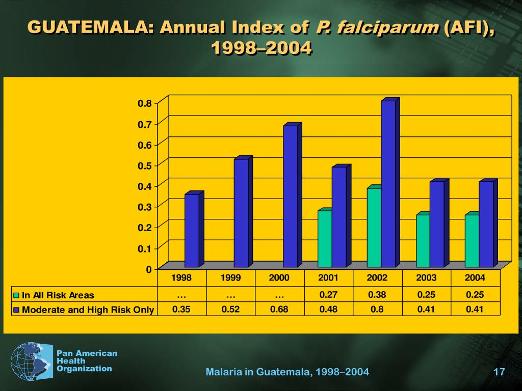 GUATEMALA: Annual Index of