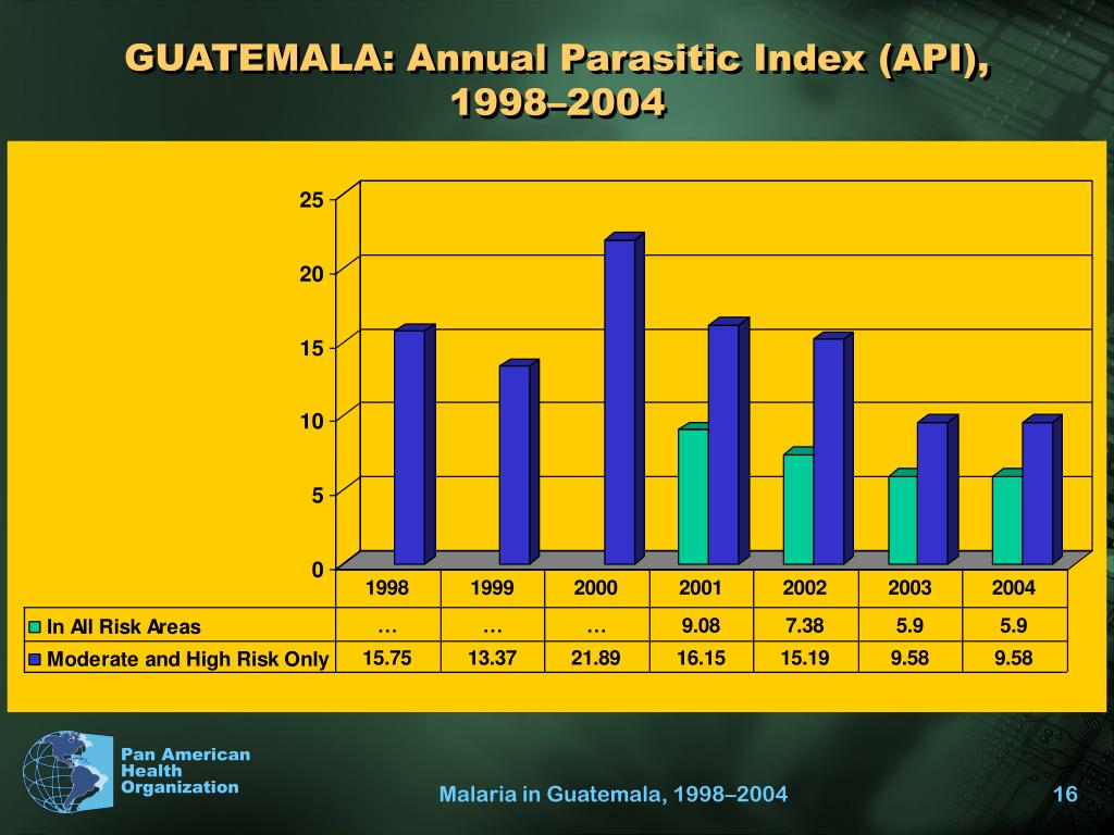 GUATEMALA: Annual Parasitic Index (API),