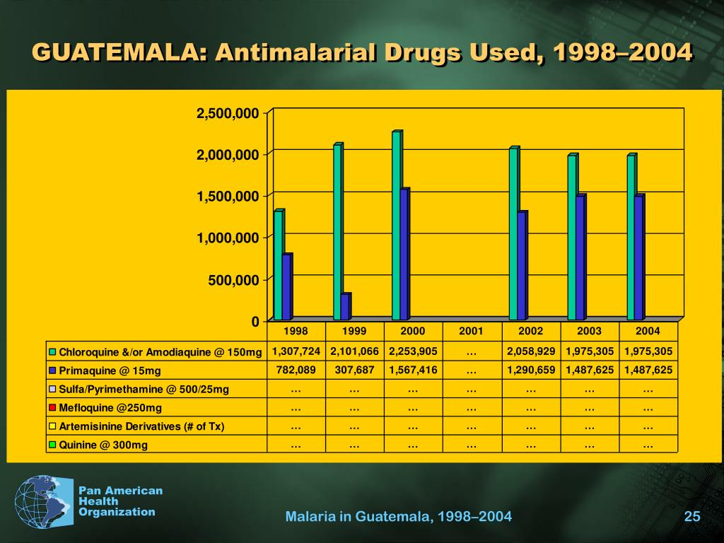 GUATEMALA: Antimalarial Drugs Used, 1998–2004