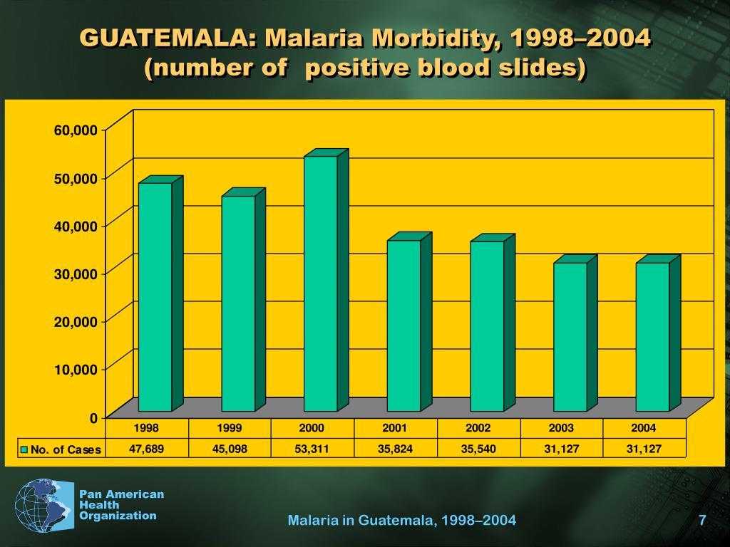 GUATEMALA: Malaria Morbidity, 1998–2004