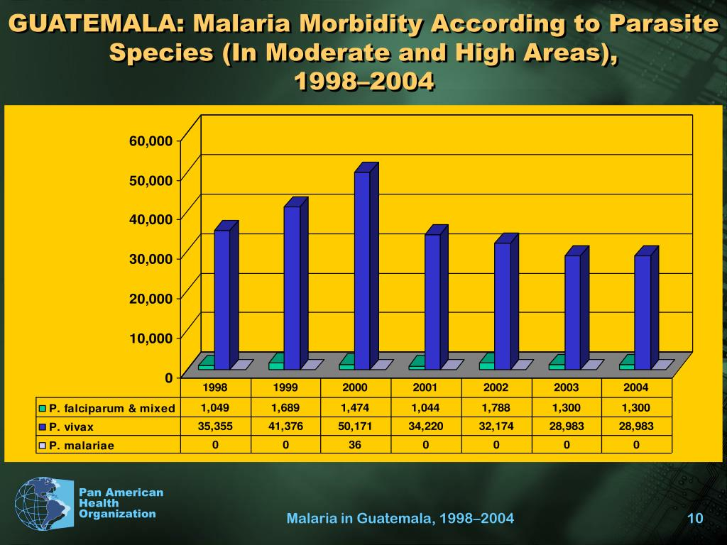 GUATEMALA: Malaria Morbidity According to Parasite Species (In Moderate and High Areas),