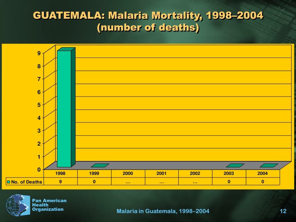 GUATEMALA: Malaria Mortality, 1998–2004