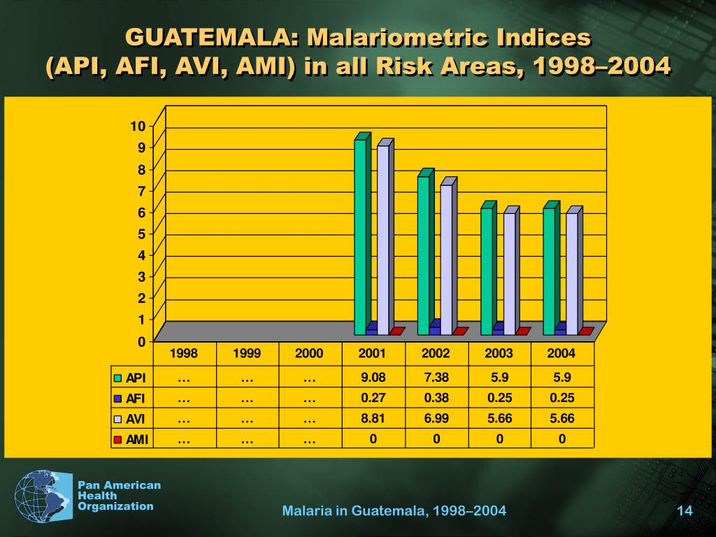 GUATEMALA: Malariometric Indices