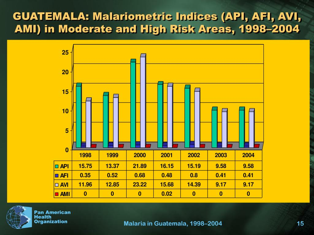 GUATEMALA: Malariometric Indices (API, AFI, AVI, AMI) in Moderate and High Risk Areas, 1998–2004