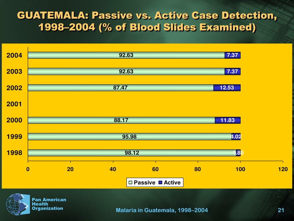 GUATEMALA: Passive vs. Active Case Detection, 1998–2004 (% of Blood Slides Examined)