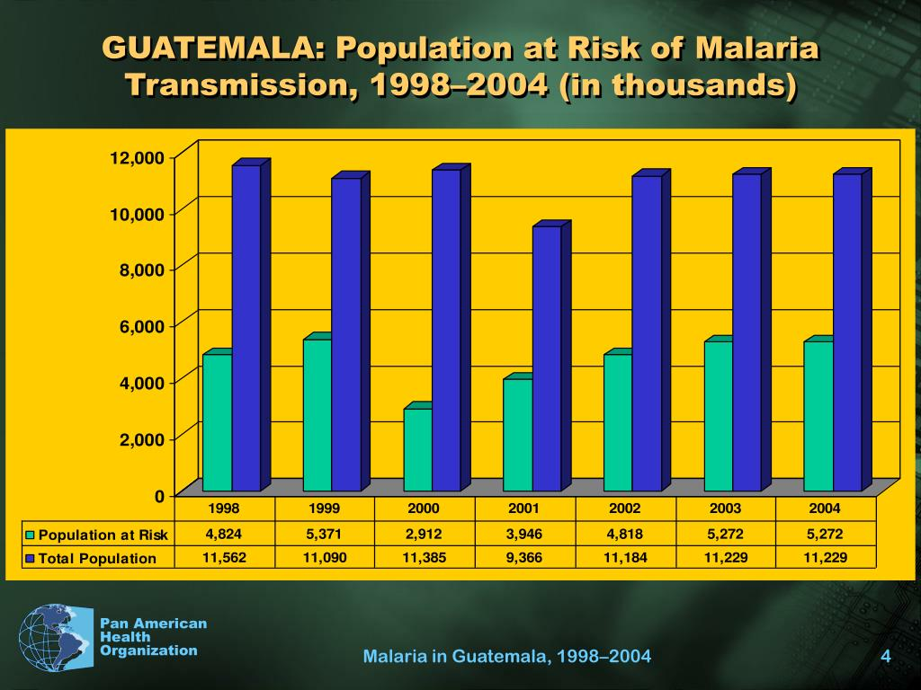 GUATEMALA: Population at Risk of Malaria Transmission, 1998–2004 (in thousands)