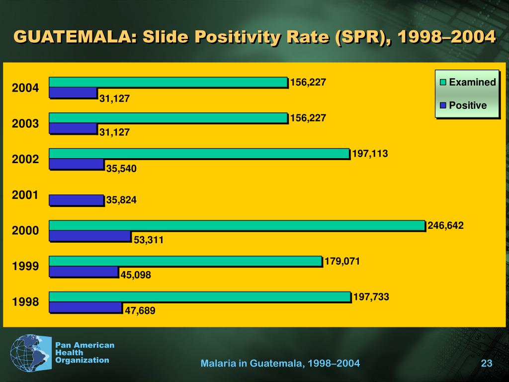 GUATEMALA: Slide Positivity Rate (SPR), 1998–2004