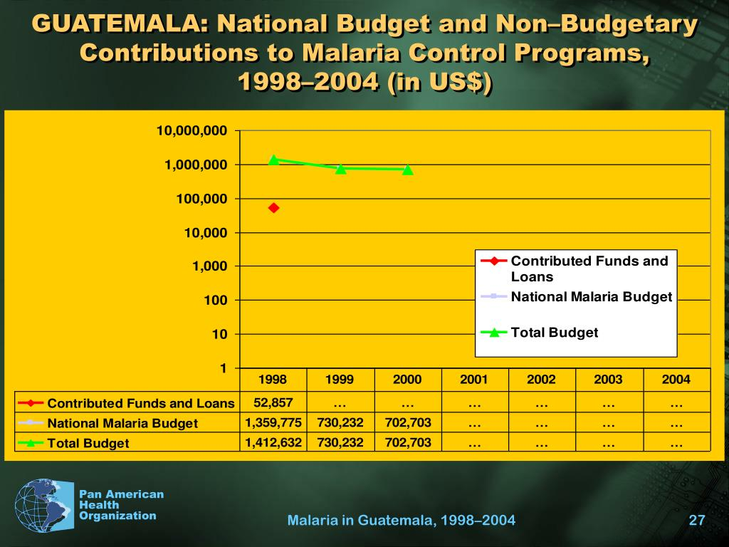 GUATEMALA: National Budget and Non–Budgetary Contributions to Malaria Control Programs,
