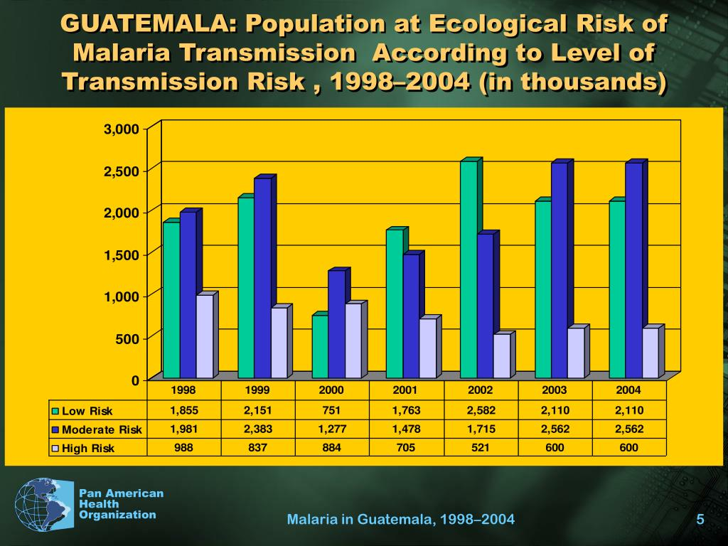 GUATEMALA: Population at Ecological Risk of Malaria Transmission  According to Level of Transmission Risk , 1998–2004 (in thousands)