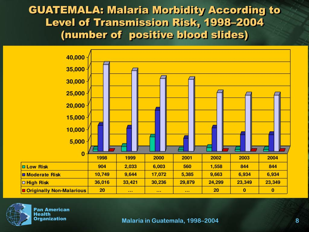 GUATEMALA: Malaria Morbidity According to