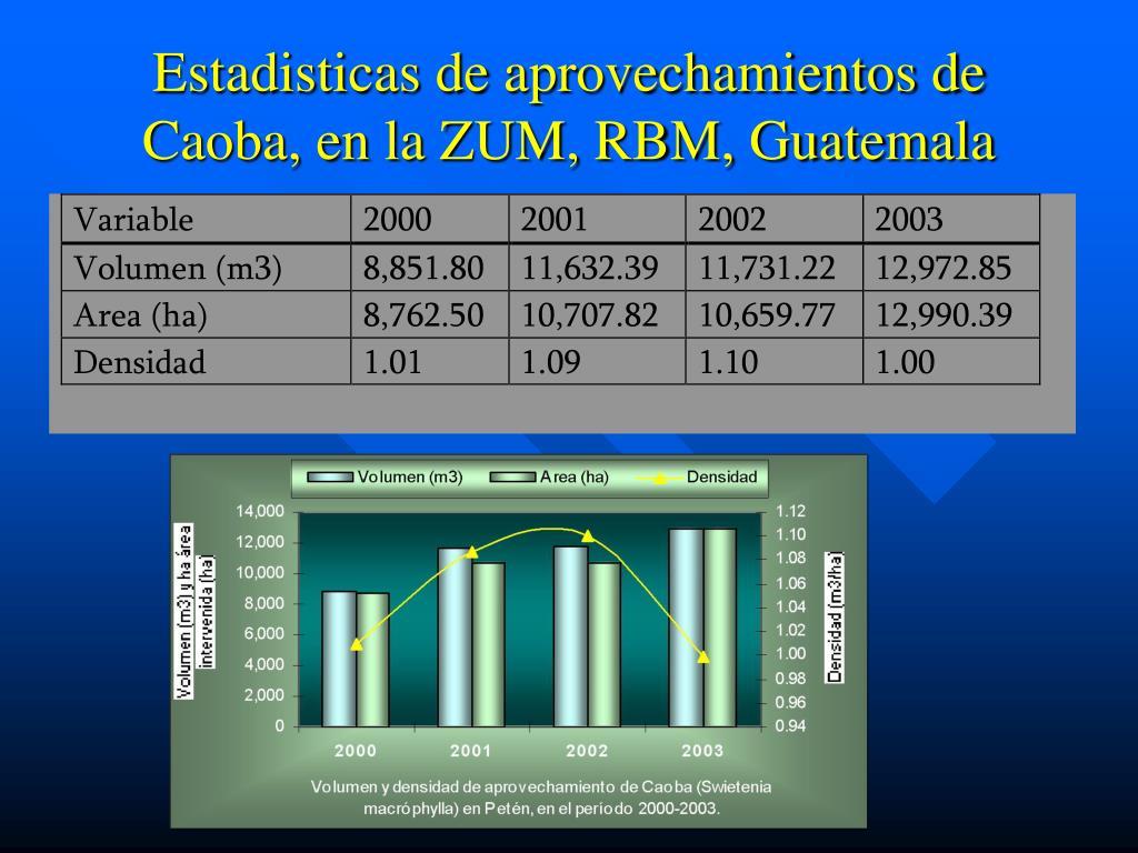 Estadisticas de aprovechamientos de Caoba, en la ZUM, RBM, Guatemala