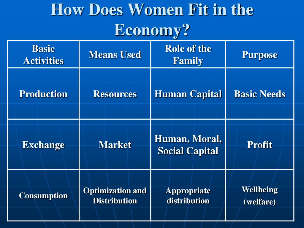 How Does Women Fit in the Economy?