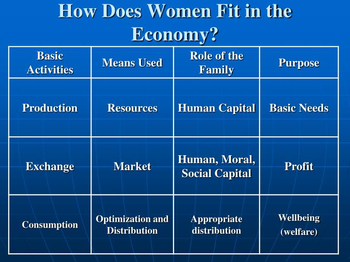 How does women fit in the economy l.jpg