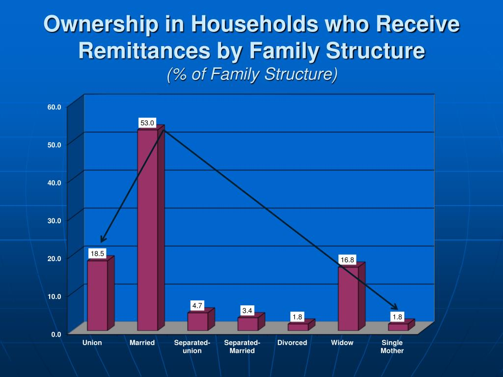 Ownership in Households who Receive Remittances by Family Structure