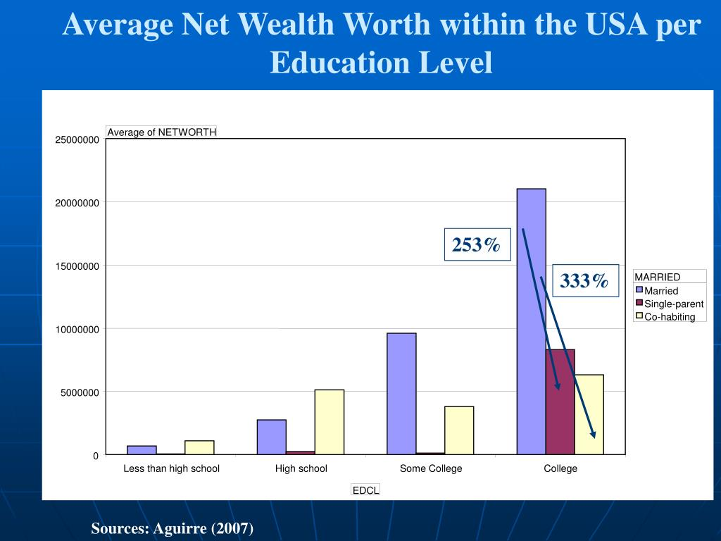 Average Net Wealth Worth within the USA per Education Level