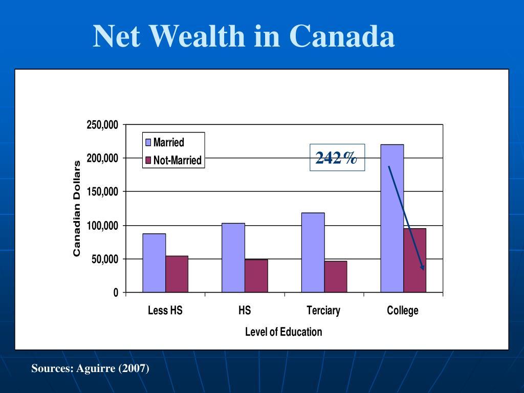 Net Wealth in Canada