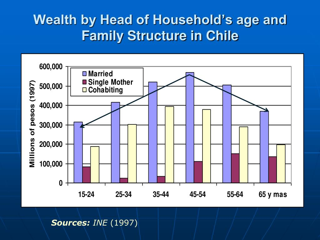 Wealth by Head of Household's age and Family Structure in Chile