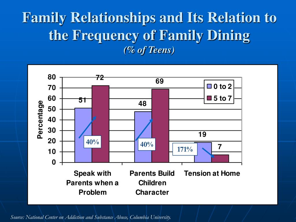 Family Relationships and Its Relation to the Frequency of Family Dining