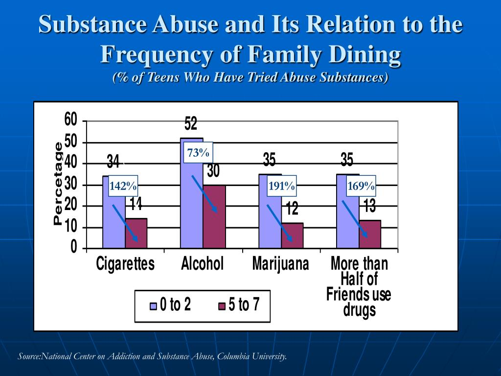 Substance Abuse and Its Relation to the Frequency of Family Dining