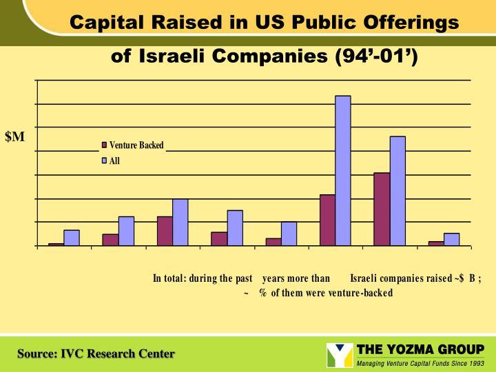 Capital Raised in US Public Offerings of Israeli Companies (94'-01')
