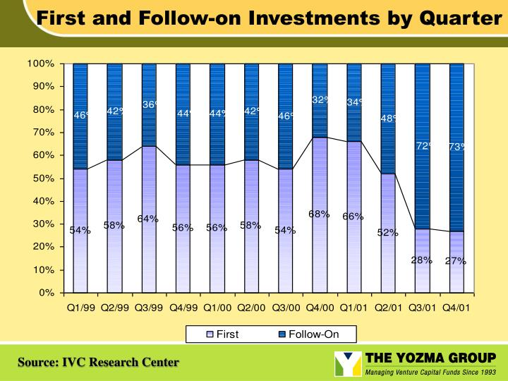 First and Follow-on Investments by Quarter